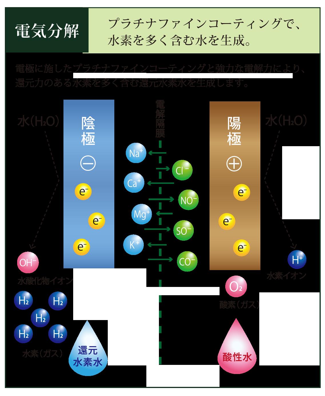 水素水関連